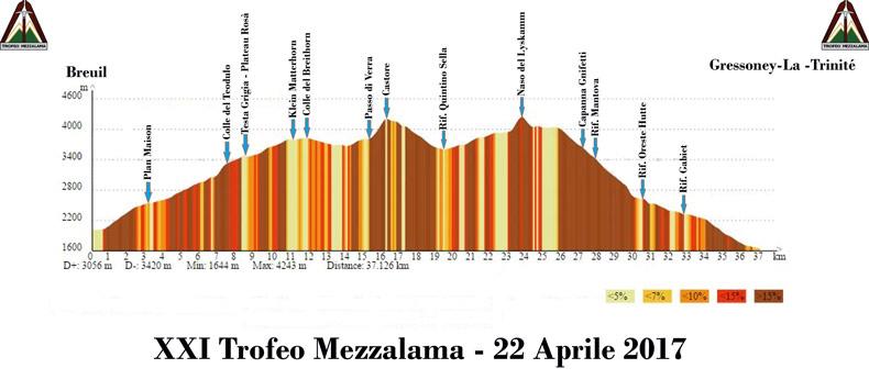 Trofeo Mezzalama 2017: profilo altimetrico